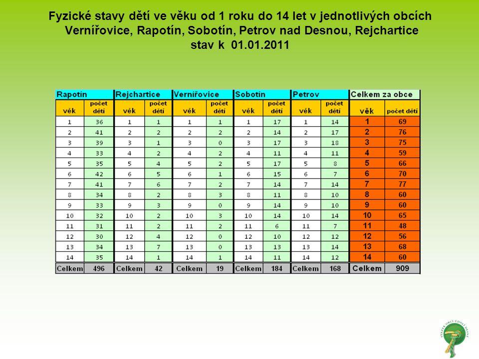 Fyzické stavy dětí ve věku od 1 roku do 14 let v jednotlivých obcích Vernířovice, Rapotín, Sobotín, Petrov nad Desnou, Rejchartice stav k 01.01.2011
