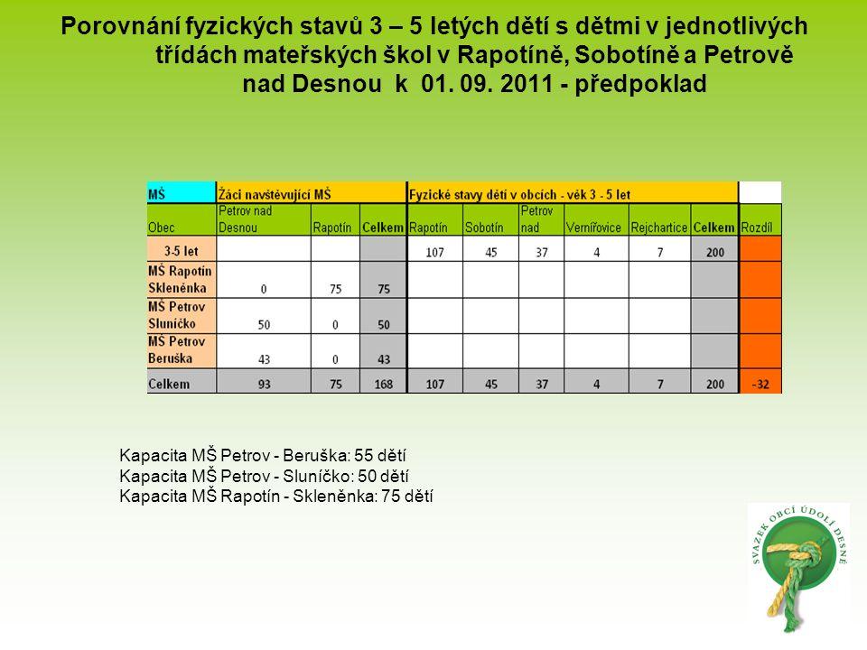 Porovnání fyzických stavů 3 – 5 letých dětí s dětmi v jednotlivých třídách mateřských škol v Rapotíně, Sobotíně a Petrově nad Desnou k 01. 09. 2011 -