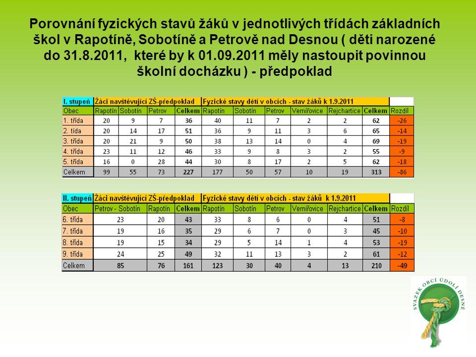 Porovnání fyzických stavů žáků v jednotlivých třídách základních škol v Rapotíně, Sobotíně a Petrově nad Desnou ( děti narozené do 31.8.2011, které by