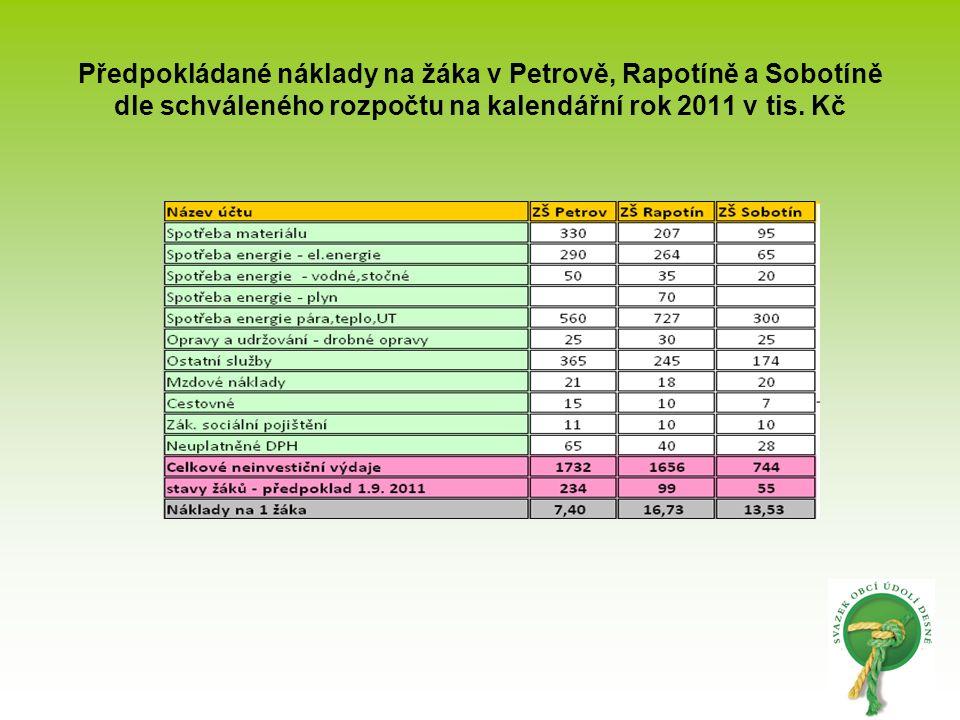 Předpokládané náklady na žáka v Petrově, Rapotíně a Sobotíně dle schváleného rozpočtu na kalendářní rok 2011 v tis. Kč