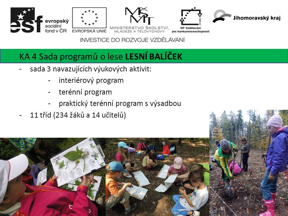 8 KA 4 Sada programů o lese LESNÍ BALÍČEK -sada 3 navazujících výukových aktivit: -interiérový program -terénní program -praktický terénní program s výsadbou -11 tříd (234 žáků a 14 učitelů)