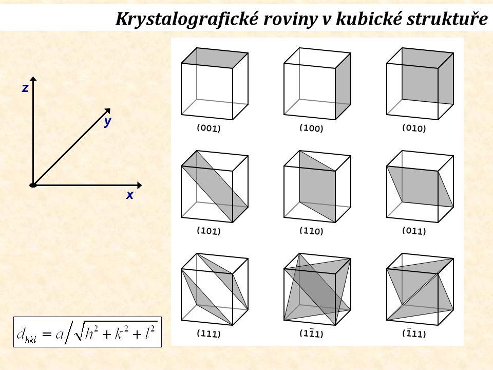 Krystalografické roviny v kubické struktuře x y z