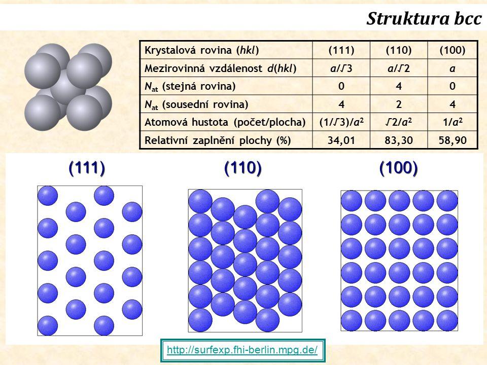 Struktura bcc (111)(110)(100) Krystalová rovina (hkl)(111)(110)(100) Mezirovinná vzdálenost d(hkl)a/√3a/√2a N at (stejná rovina) 040 N at (sousední ro