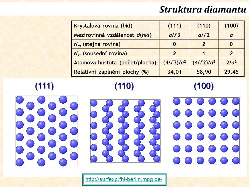 Struktura diamantu Krystalová rovina (hkl)(111)(110)(100) Mezirovinná vzdálenost d(hkl)a/√3a/√2a N at (stejná rovina) 020 N at (sousední rovina) 212 A