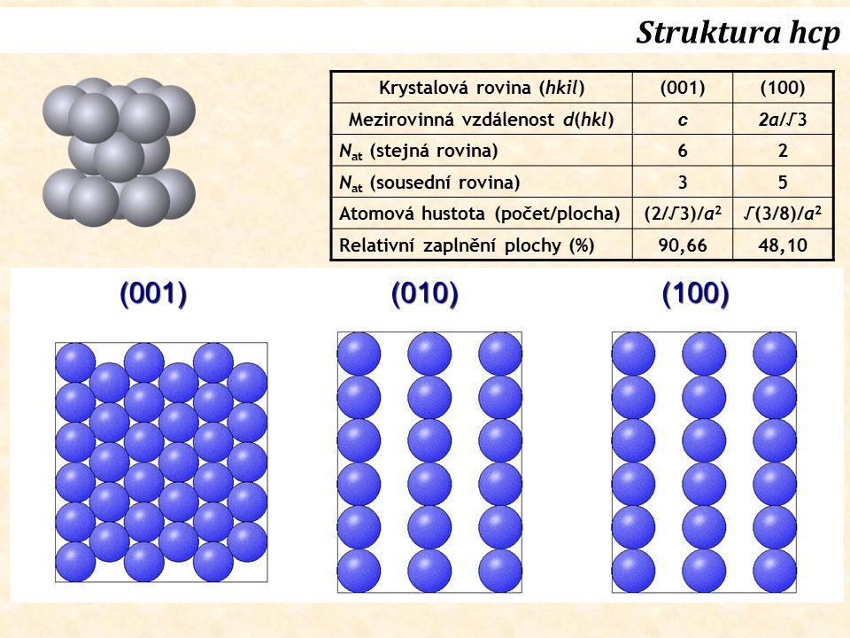 Struktura hcp (001)(010)(100) Krystalová rovina (hkil)(001)(100) Mezirovinná vzdálenost d(hkl) c 2 a/√3 N at (stejná rovina) 62 N at (sousední rovina)