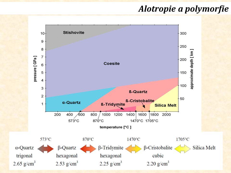 Alotropie a polymorfie