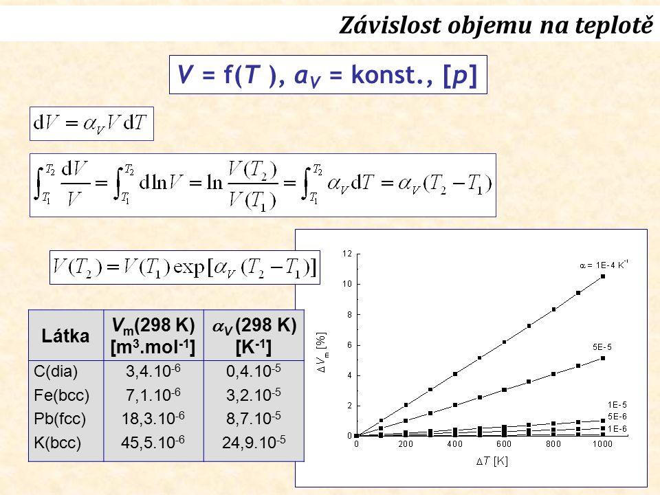V = f(T ), α V = konst., [p] Látka V m (298 K) [m 3.mol -1 ]  V  (298 K) [K -1 ] C(dia) Fe(bcc) Pb(fcc) K(bcc) 3,4.10 -6 7,1.10 -6 18,3.10 -6 45,5.1