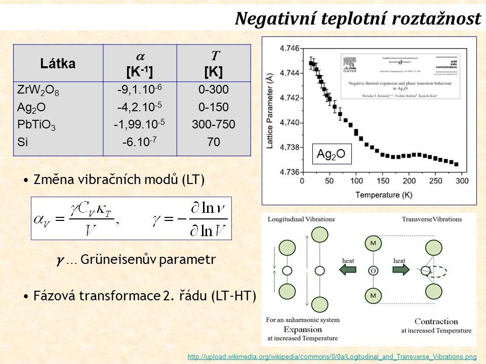 Látka  [K -1 ]  [K] ZrW 2 O 8 Ag 2 O PbTiO 3 Si -9,1.10 -6 -4,2.10 -5 -1,99.10 -5 -6.10 -7 0-300 0-150 300-750 70 Změna vibračních modů (LT) Fázová