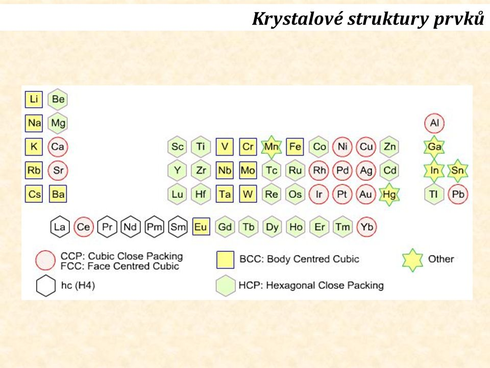 Krystalové struktury prvků