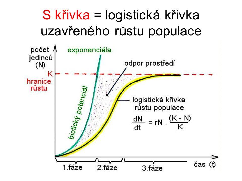 S křivka = logistická křivka uzavřeného růstu populace