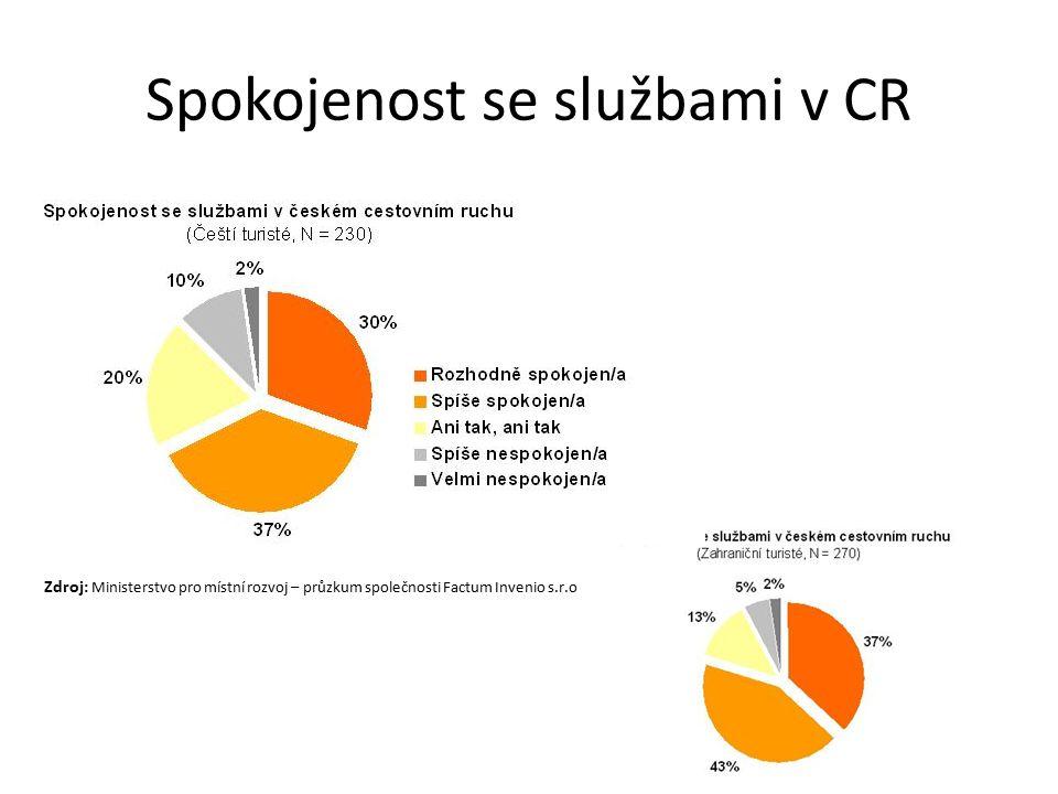 Spokojenost se službami v CR Zdroj: Ministerstvo pro místní rozvoj – průzkum společnosti Factum Invenio s.r.o