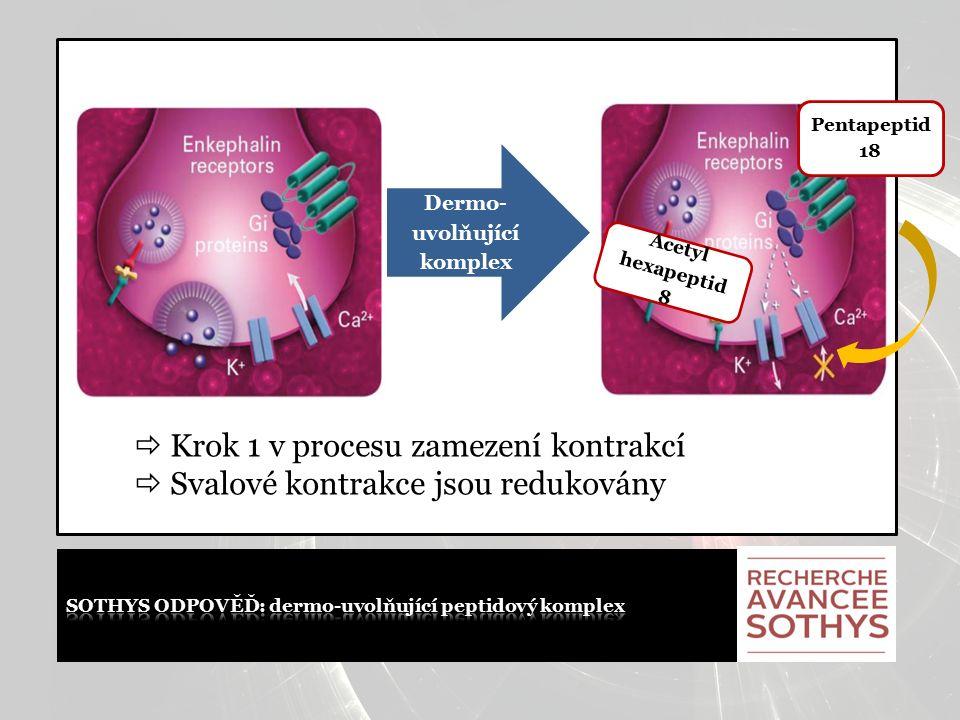 Acetyl hexapeptid 8 Pentapeptid 18 Dermo- uvolňující komplex  Krok 1 v procesu zamezení kontrakcí  Svalové kontrakce jsou redukovány