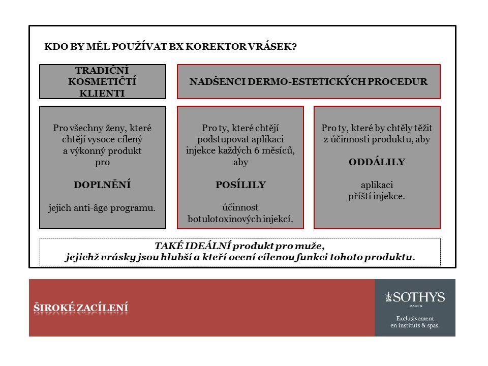 NADŠENCI DERMO-ESTETICKÝCH PROCEDUR TRADIČNÍ KOSMETIČTÍ KLIENTI Pro ty, které chtějí podstupovat aplikaci injekce každých 6 měsíců, aby POSÍLILY účinn
