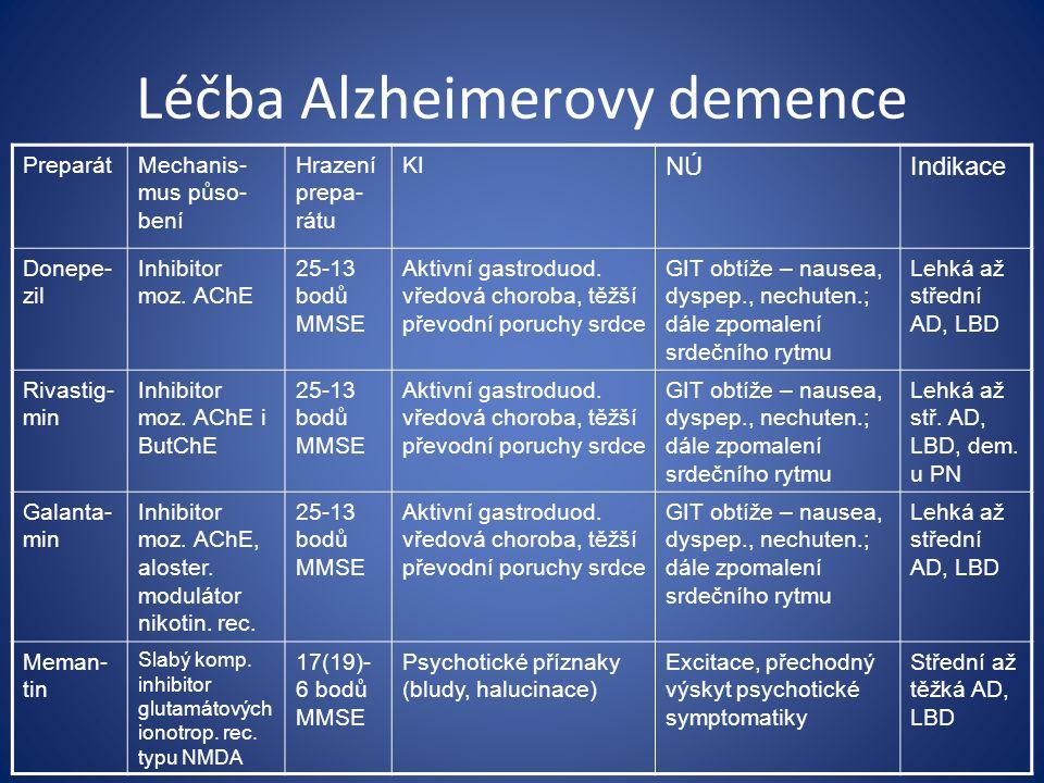 Léčba Alzheimerovy demence PreparátMechanis- mus půso- bení Hrazení prepa- rátu KI NÚIndikace Donepe- zil Inhibitor moz.