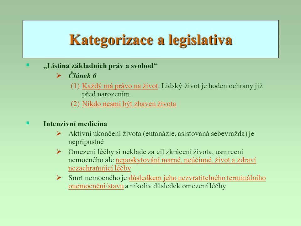 """Kategorizace a legislativa  """"Listina základních práv a svobod""""  Článek 6 (1)Každý má právo na život. Lidský život je hoden ochrany již před narození"""