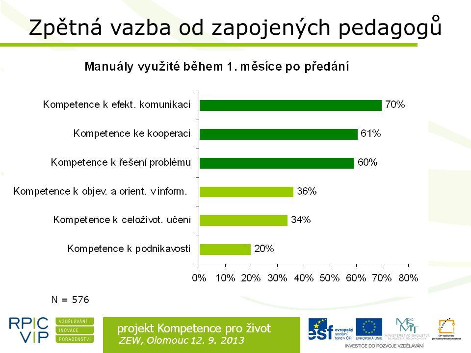 Rozdíl je v lidech projekt Kompetence pro život ZEW, Olomouc 12. 9. 2013 Zpětná vazba od zapojených pedagogů N = 576
