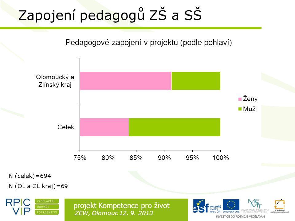 Rozdíl je v lidech projekt Kompetence pro život ZEW, Olomouc 12. 9. 2013 N (celek)=694 N (OL a ZL kraj)=69 Zapojení pedagogů ZŠ a SŠ