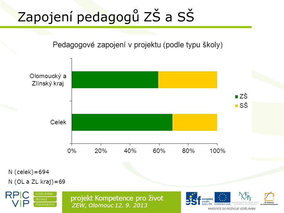 Rozdíl je v lidech projekt Kompetence pro život ZEW, Olomouc 12. 9. 2013 Zapojení pedagogů ZŠ a SŠ N (celek)=694 N (OL a ZL kraj)=69