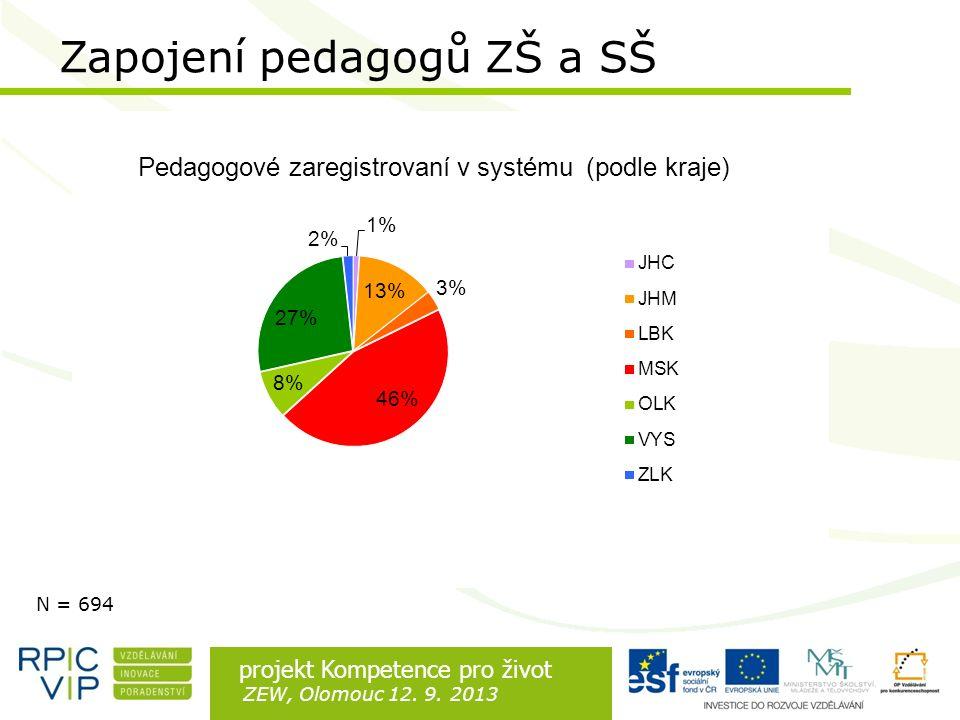 Rozdíl je v lidech projekt Kompetence pro život ZEW, Olomouc 12. 9. 2013 N = 694 Zapojení pedagogů ZŠ a SŠ