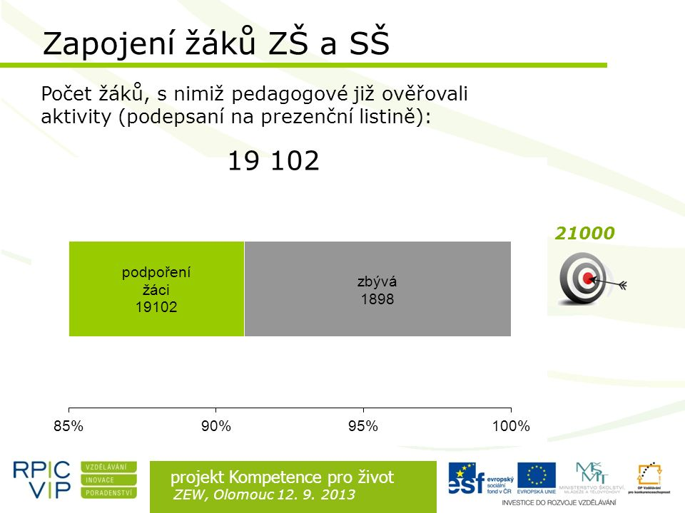 Rozdíl je v lidech projekt Kompetence pro život ZEW, Olomouc 12. 9. 2013 Zapojení žáků ZŠ a SŠ Počet žáků, s nimiž pedagogové již ověřovali aktivity (