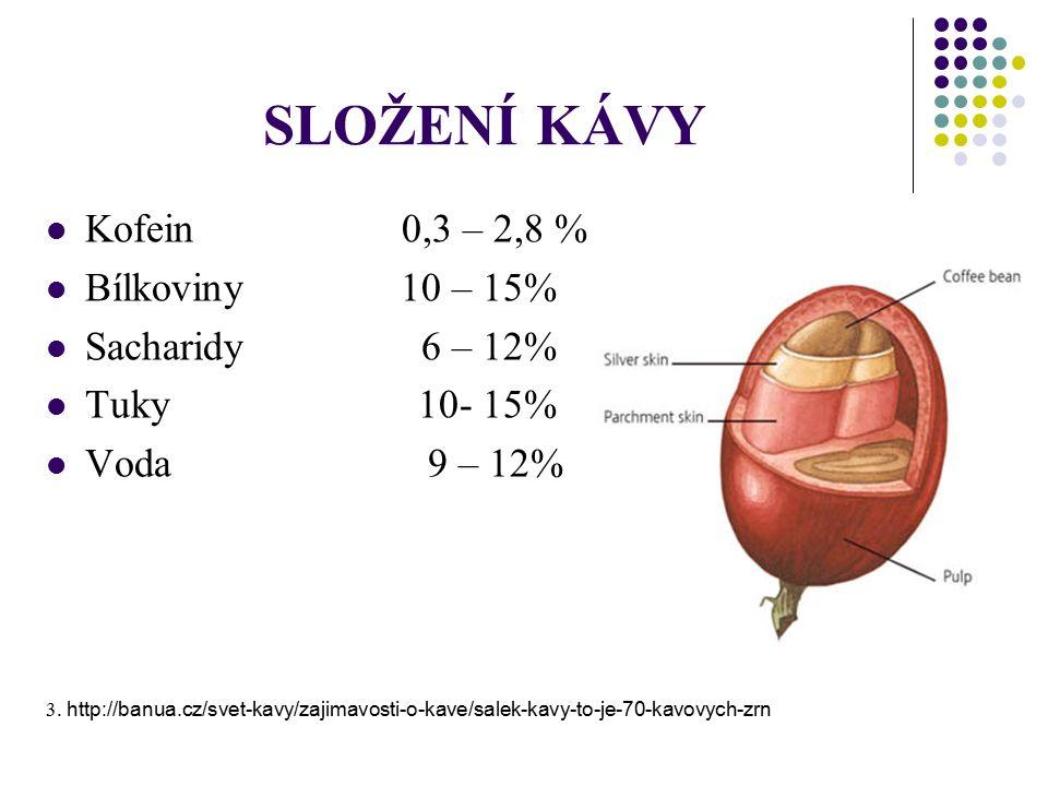 SLOŽENÍ KÁVY Kofein 0,3 – 2,8 % Bílkoviny 10 – 15% Sacharidy 6 – 12% Tuky 10- 15% Voda 9 – 12% 3.