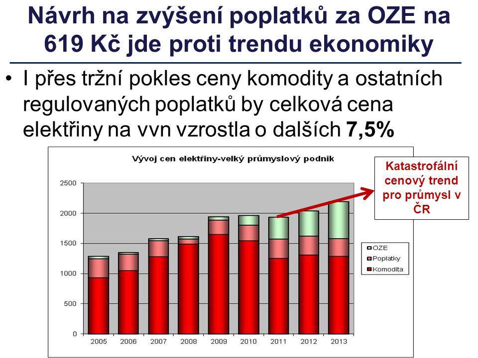 Návrh na zvýšení poplatků za OZE na 619 Kč jde proti trendu ekonomiky I přes tržní pokles ceny komodity a ostatních regulovaných poplatků by celková cena elektřiny na vvn vzrostla o dalších 7,5% Katastrofální cenový trend pro průmysl v ČR