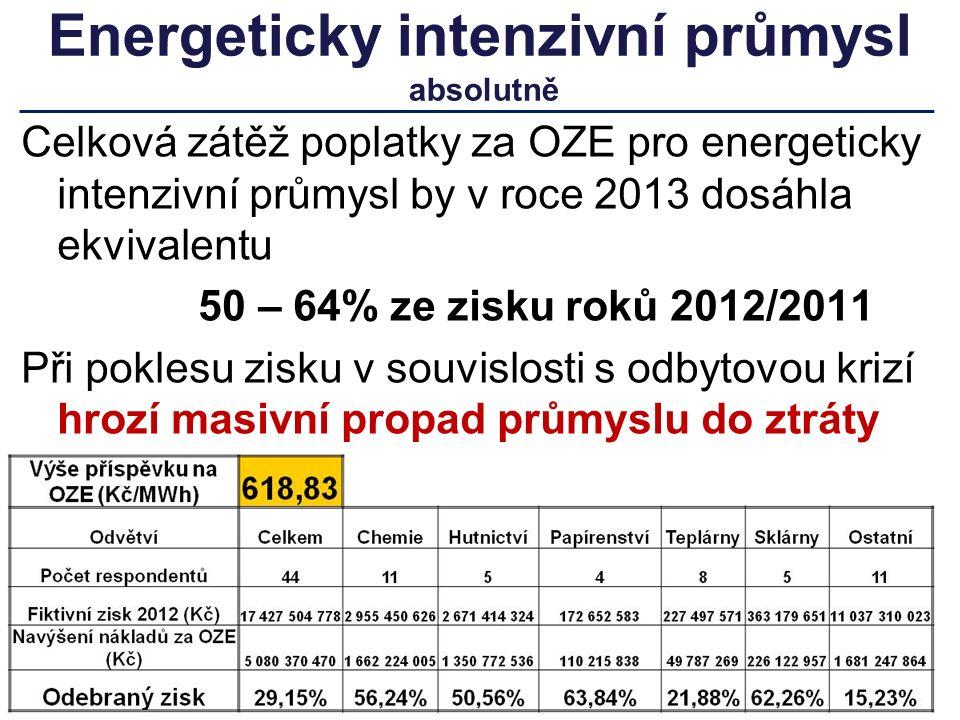 Energeticky intenzivní průmysl absolutně Celková zátěž poplatky za OZE pro energeticky intenzivní průmysl by v roce 2013 dosáhla ekvivalentu 50 – 64% ze zisku roků 2012/2011 Při poklesu zisku v souvislosti s odbytovou krizí hrozí masivní propad průmyslu do ztráty