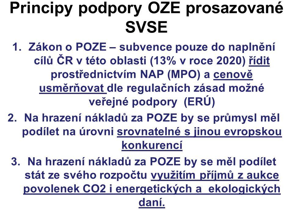 Principy podpory OZE prosazované SVSE 1.Zákon o POZE – subvence pouze do naplnění cílů ČR v této oblasti (13% v roce 2020) řídit prostřednictvím NAP (MPO) a cenově usměrňovat dle regulačních zásad možné veřejné podpory (ERÚ) 2.Na hrazení nákladů za POZE by se průmysl měl podílet na úrovni srovnatelné s jinou evropskou konkurencí 3.Na hrazení nákladů za POZE by se měl podílet stát ze svého rozpočtu využitím příjmů z aukce povolenek CO2 i energetických a ekologických daní.