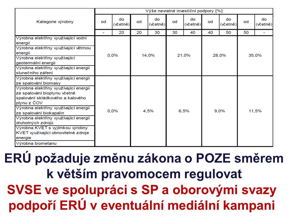 SVSE ve spolupráci s SP a oborovými svazy podpoří ERÚ v eventuální mediální kampani ERÚ požaduje změnu zákona o POZE směrem k větším pravomocem regulovat