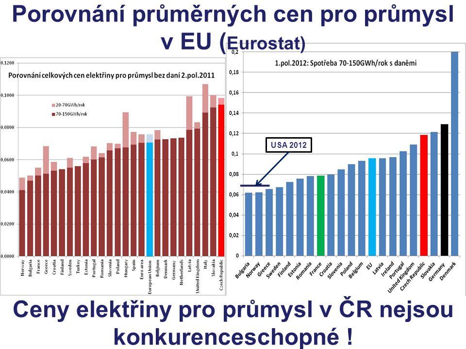 Porovnání průměrných cen pro průmysl v EU ( Eurostat) Ceny elektřiny pro průmysl v ČR nejsou konkurenceschopné ! USA 2012