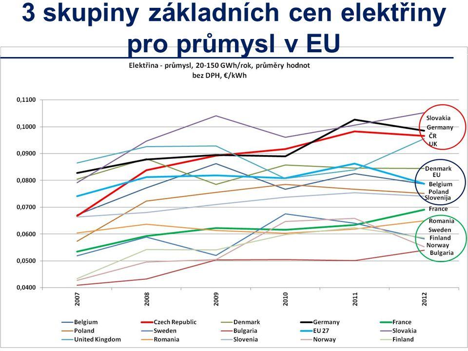 3 skupiny základních cen elektřiny pro průmysl v EU