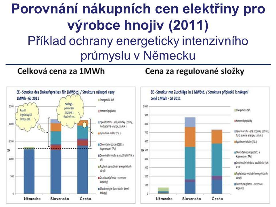 Porovnání nákupních cen elektřiny pro výrobce hnojiv (2011) Příklad ochrany energeticky intenzivního průmyslu v Německu
