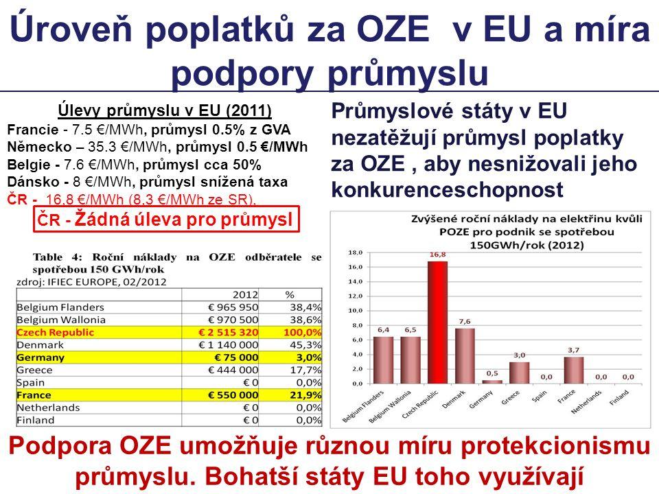 Úroveň poplatků za OZE v EU a míra podpory průmyslu Podpora OZE umožňuje různou míru protekcionismu průmyslu.