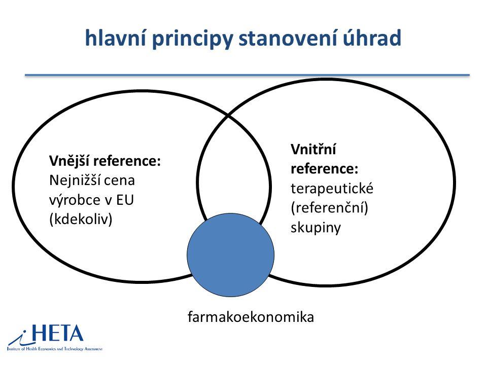 hlavní principy stanovení úhrad Vnější reference: Nejnižší cena výrobce v EU (kdekoliv) Vnitřní reference: terapeutické (referenční) skupiny farmakoek