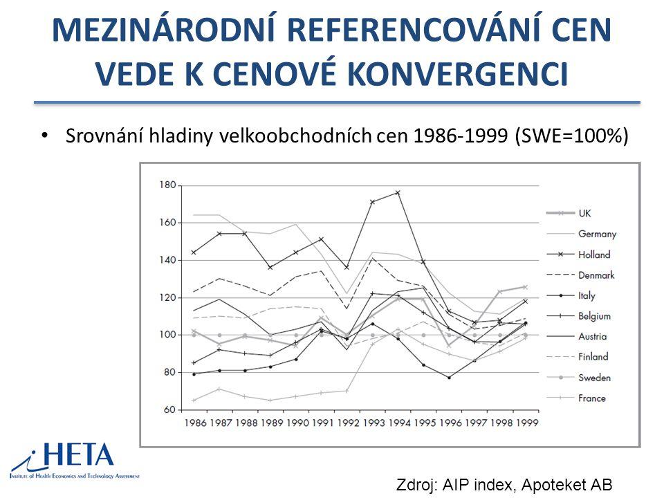 MEZINÁRODNÍ REFERENCOVÁNÍ CEN VEDE K CENOVÉ KONVERGENCI Srovnání hladiny velkoobchodních cen 1986-1999 (SWE=100%) Zdroj: AIP index, Apoteket AB