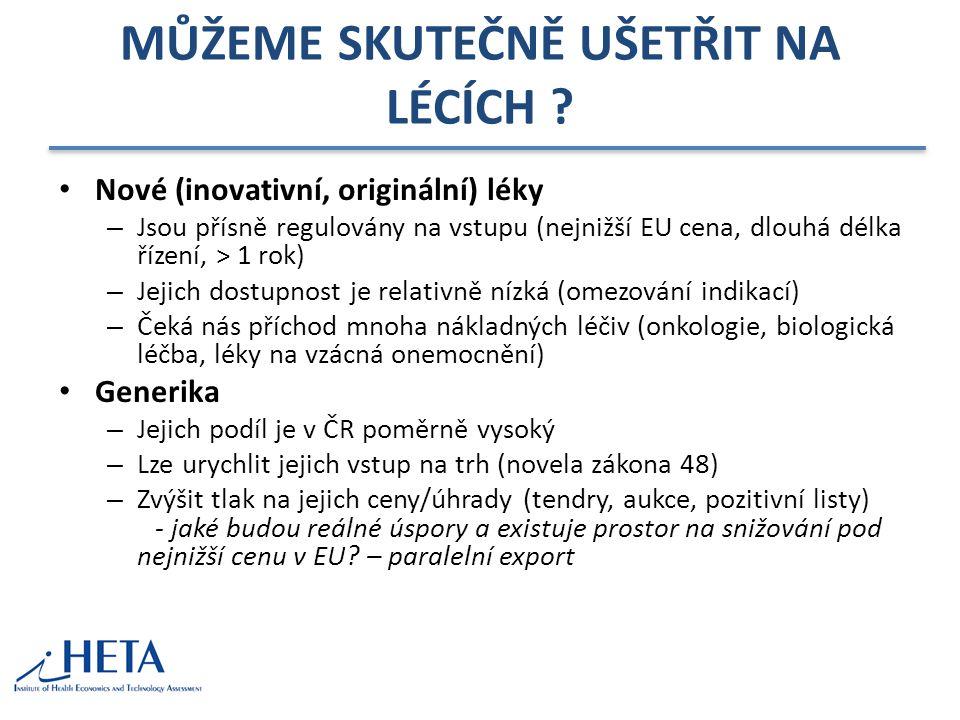 MŮŽEME SKUTEČNĚ UŠETŘIT NA LÉCÍCH ? Nové (inovativní, originální) léky – Jsou přísně regulovány na vstupu (nejnižší EU cena, dlouhá délka řízení, > 1