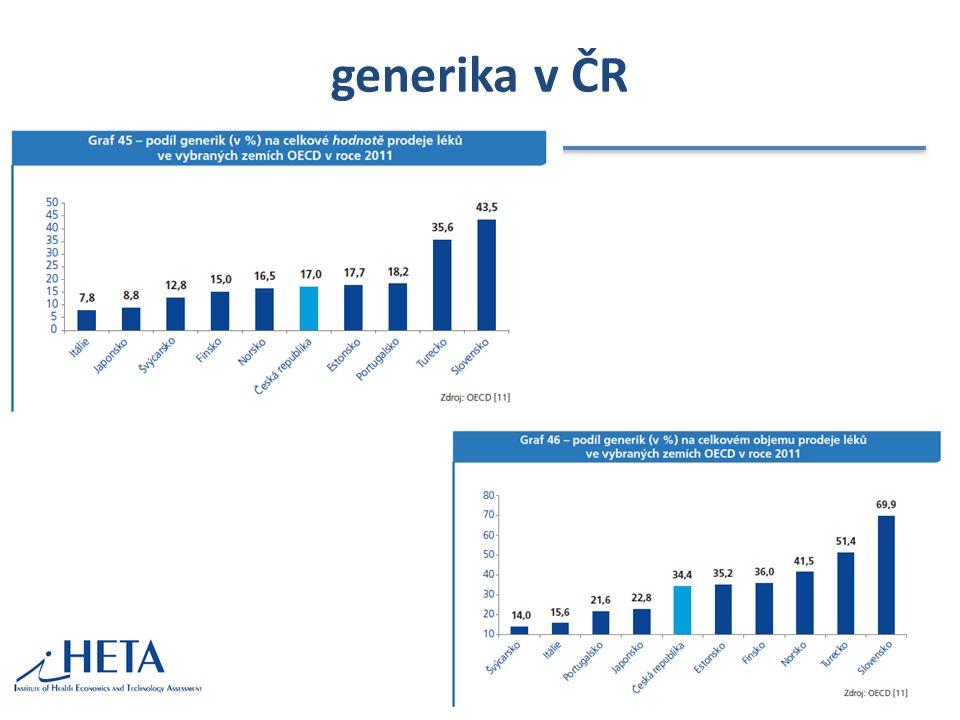 generika v ČR