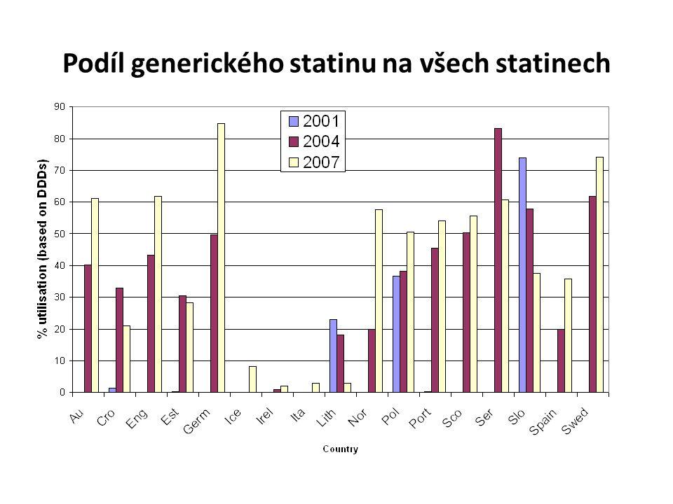Podíl generického statinu na všech statinech