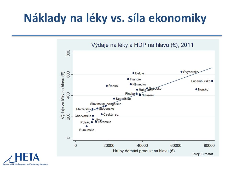 Náklady na léky vs. síla ekonomiky