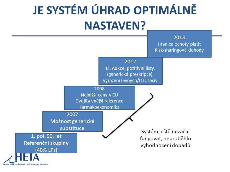 JE SYSTÉM ÚHRAD OPTIMÁLNĚ NASTAVEN? 1. pol. 90. let Referenční skupiny (40% LPs) 2007 Možnost generické substituce 2008 Nejnižší cena v EU Dvojitá vně