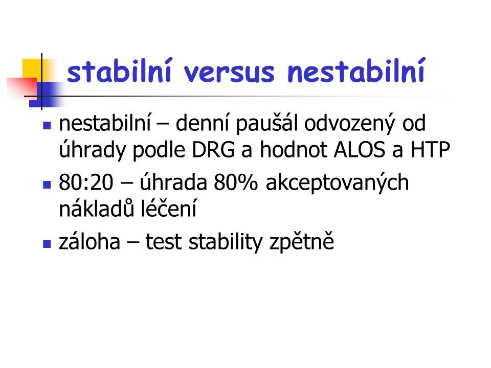 stabilní versus nestabilní nestabilní – denní paušál odvozený od úhrady podle DRG a hodnot ALOS a HTP 80:20 – úhrada 80% akceptovaných nákladů léčení záloha – test stability zpětně