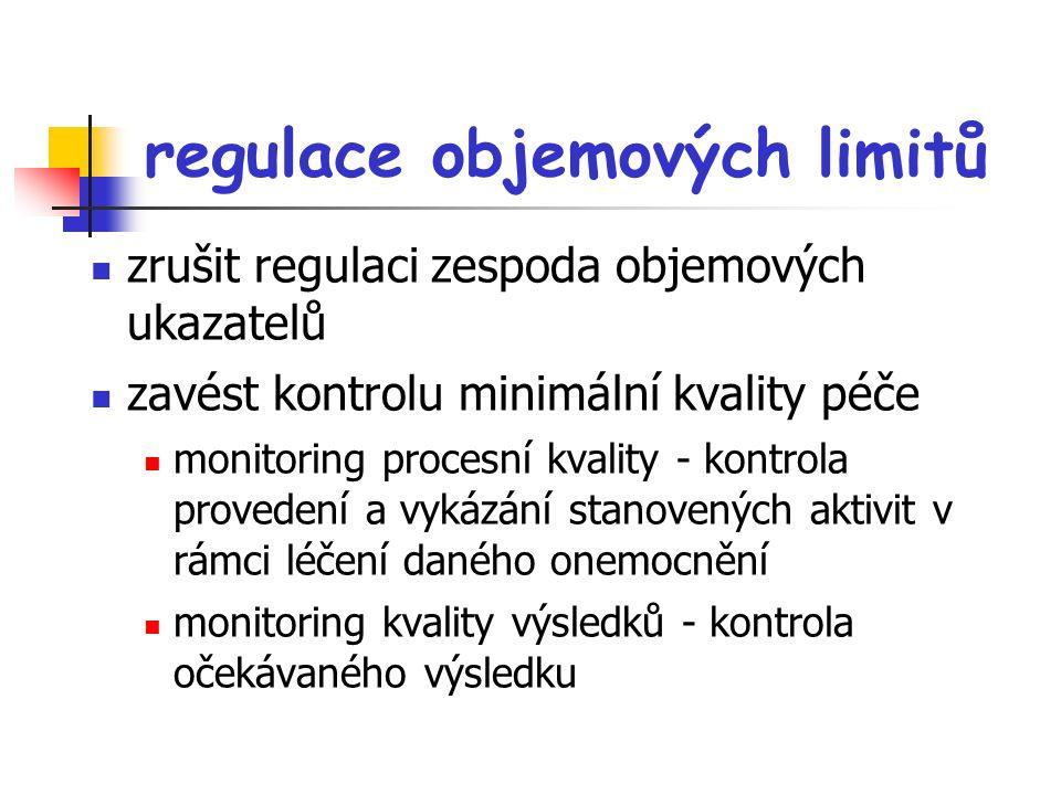 regulace objemových limitů zrušit regulaci zespoda objemových ukazatelů zavést kontrolu minimální kvality péče monitoring procesní kvality - kontrola provedení a vykázání stanovených aktivit v rámci léčení daného onemocnění monitoring kvality výsledků - kontrola očekávaného výsledku