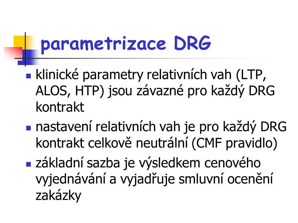 parametrizace DRG klinické parametry relativních vah (LTP, ALOS, HTP) jsou závazné pro každý DRG kontrakt nastavení relativních vah je pro každý DRG kontrakt celkově neutrální (CMF pravidlo) základní sazba je výsledkem cenového vyjednávání a vyjadřuje smluvní ocenění zakázky