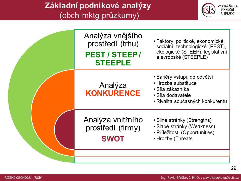 29. Základní podnikové analýzy (obch-mktg průzkumy) Analýza vnějšího prostředí (trhu) PEST / STEEP / STEEPLE Analýza KONKURENCE Analýza vnitřního pros