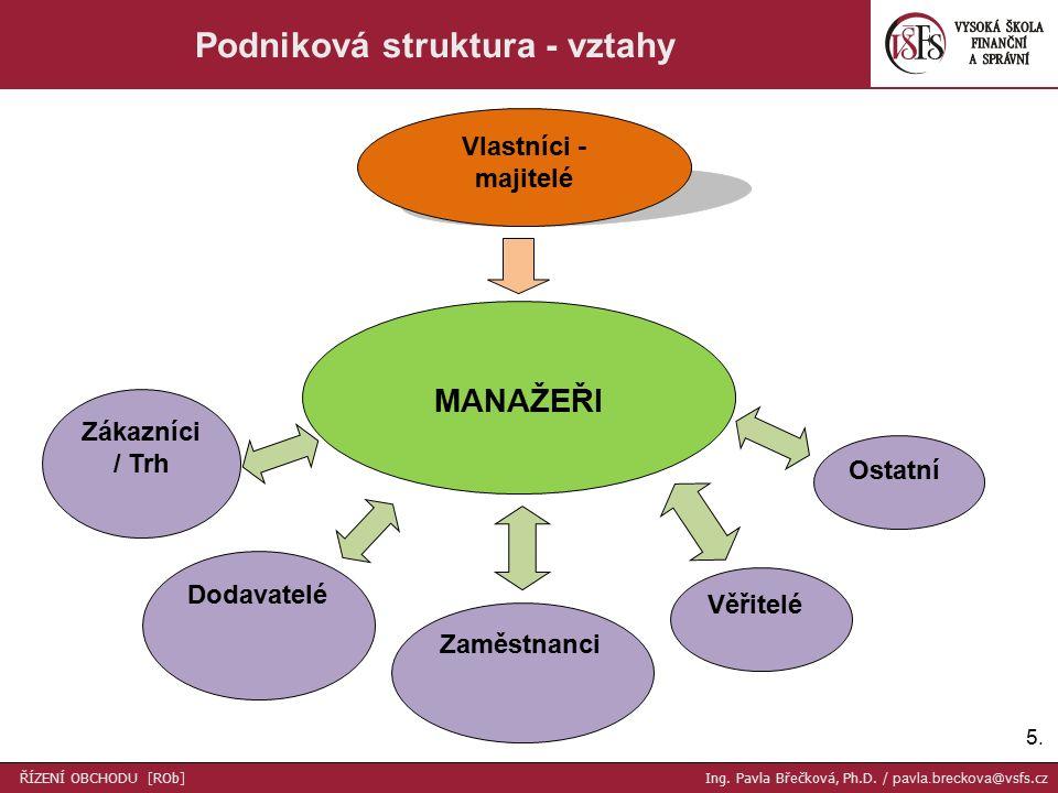 16.Účel organizování obchodu / firmy PROČ ORGANIZOVAT.