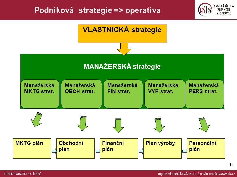 6.6. Podniková strategie => operativa VLASTNICKÁ strategie MANAŽERSKÁ strategie Manažerská PERS strat. Manažerská VÝR strat. Manažerská FIN strat. Man