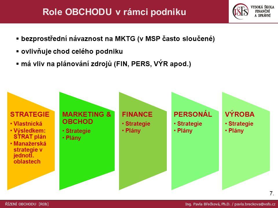 7.7. Role OBCHODU v rámci podniku STRATEGIE Vlastnická Výsledkem: STRAT plán Manažerská strategie v jednotl. oblastech MARKETING & OBCHOD Strategie Pl