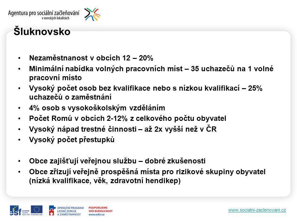 www.socialni-zaclenovani.cz Šluknovsko Nezaměstnanost v obcích 12 – 20% Minimální nabídka volných pracovních míst – 35 uchazečů na 1 volné pracovní mí