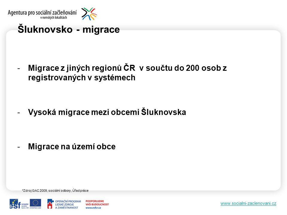 www.socialni-zaclenovani.cz Šluknovsko - migrace *Zdroj GAC 2009, sociální odbory, Úřad práce -Migrace z jiných regionů ČR v součtu do 200 osob z regi