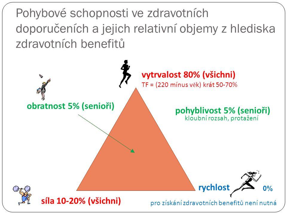 Pohybové schopnosti ve zdravotních doporučeních a jejich relativní objemy z hlediska zdravotních benefitů vytrvalost 80% (všichni) TF = (220 mínus v ě k) krát 50-70% síla 10-20% (všichni) rychlost obratnost 5% (senioři) pohyblivost 5% (senioři) 0% pro získání zdravotních benefitů není nutná kloubní rozsah, protažení